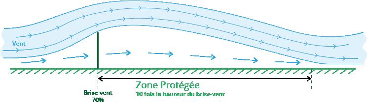 Role filtration brise-vent